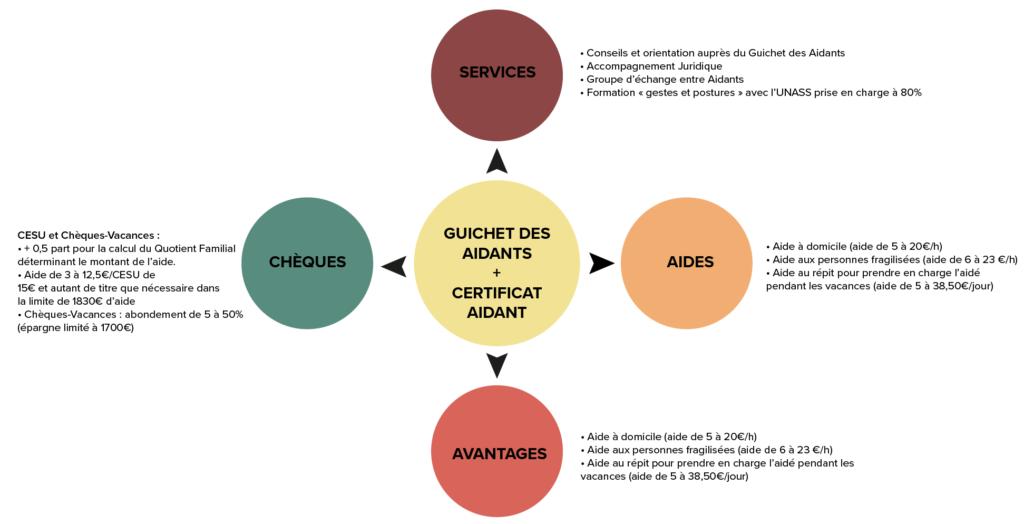 graphe_social_aidants-01